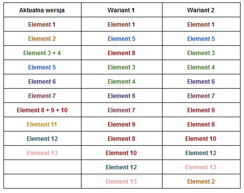 Ułożenie elementów na kartach produktowych - TEST A/B